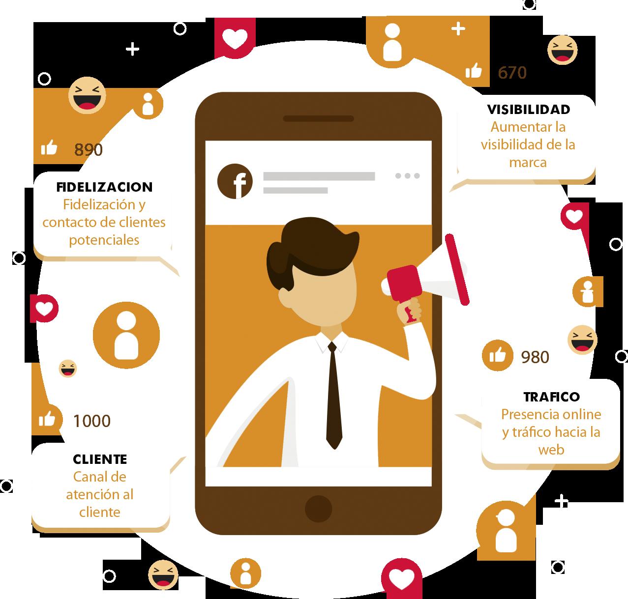 Ventajas Redes Sociales Mataró